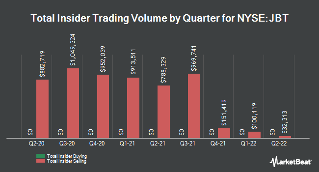 Insider Trades by Quarter for John Bean Technologies (NYSE:JBT)