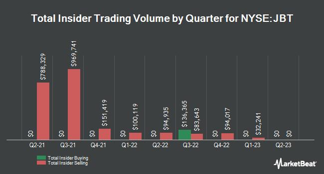Insider Trading History for John Bean Technologies (NYSE:JBT)