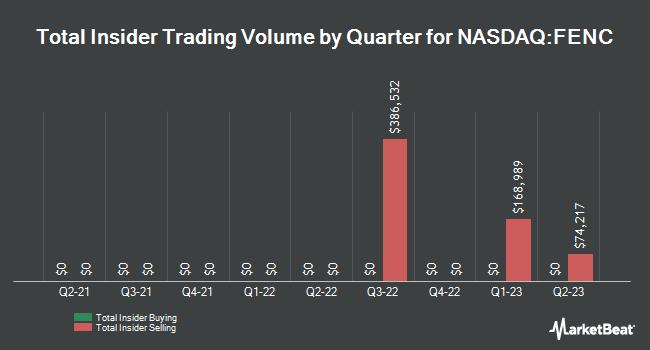 Insider Trading History for Fennec Pharmaceuticals (NASDAQ:FENC)