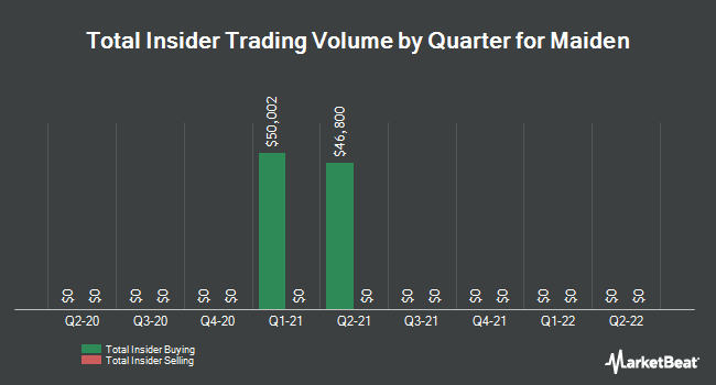 Insider Trades by Quarter for Maiden Holdings (NASDAQ:MHLD)