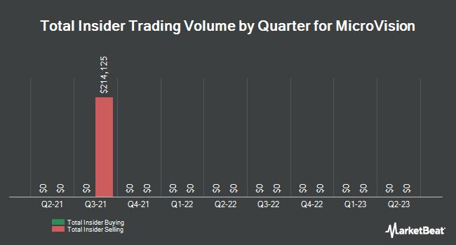 Insider Trades by Quarter for Microvision (NASDAQ:MVIS)