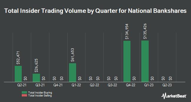Insider Trading History for National Bankshares (NASDAQ:NKSH)