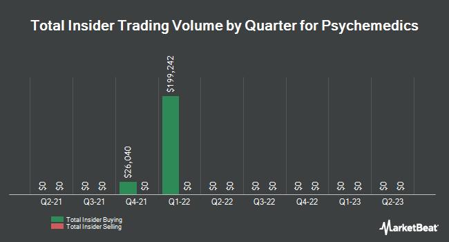 Insider Trades by Quarter for Psychemedics (NASDAQ:PMD)