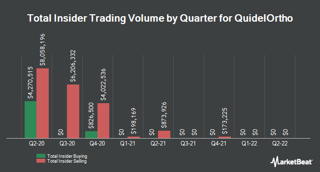 Insider Trades by Quarter for Quidel (NASDAQ:QDEL)