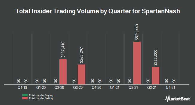 Insider Trades by Quarter for SpartanNash Company (NASDAQ:SPTN)