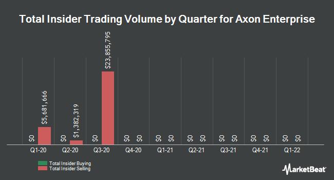 Insider Trades by Quarter for TASER International (NASDAQ:AAXN)
