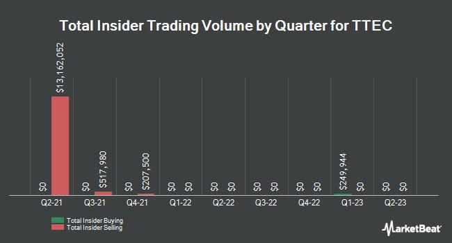 Insider Trades by Quarter for TeleTech (NASDAQ:TTEC)