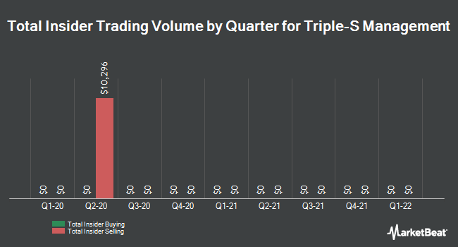 Insider Trades by Quarter for Triple-S Management (NYSE:GTS)