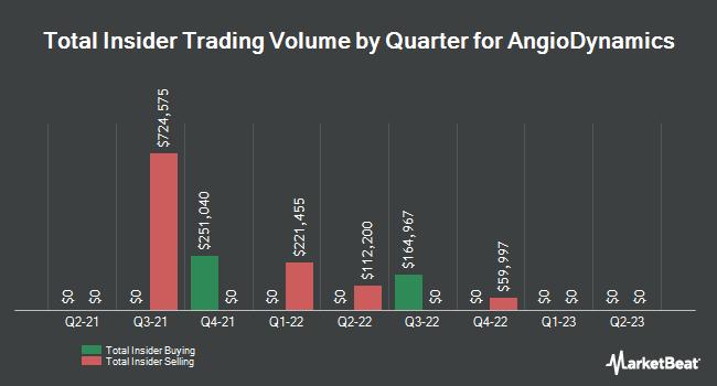 Insider Trades by Quarter for AngioDynamics (NASDAQ:ANGO)