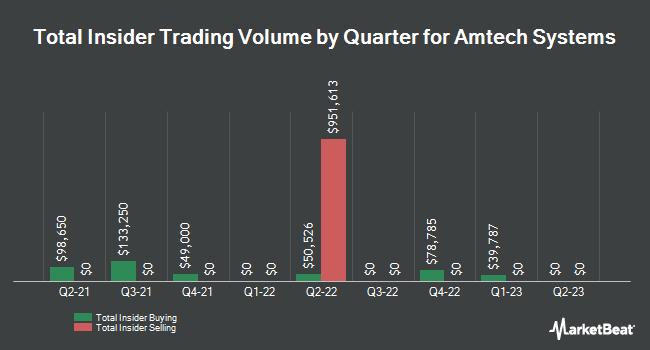 Insider Trades by Quarter for Amtech Systems (NASDAQ:ASYS)