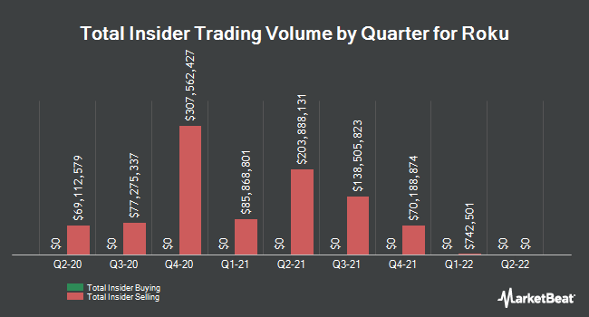 Insider Trades by Quarter for Roku (NASDAQ:ROKU)