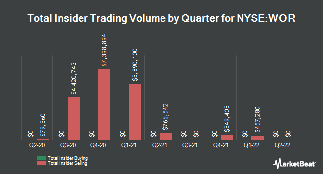 Insider Trades by Quarter for Worthington Industries (NYSE:WOR)