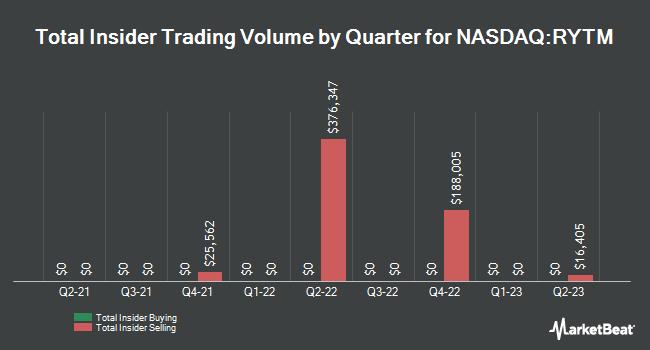 Insider Trading History for Rhythm Pharmaceuticals (NASDAQ:RYTM)