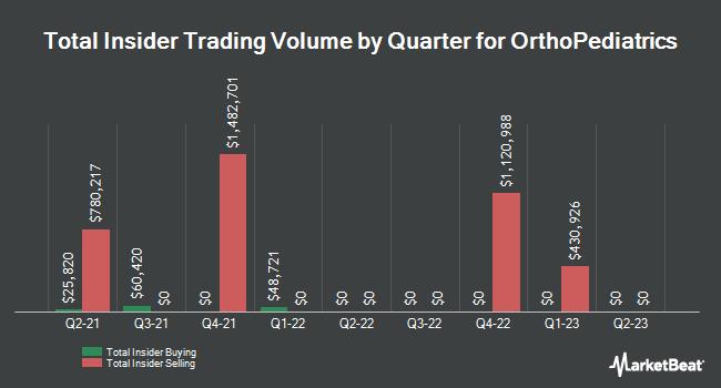 Insider Trades by Quarter for Orthopediatrics (NASDAQ:KIDS)