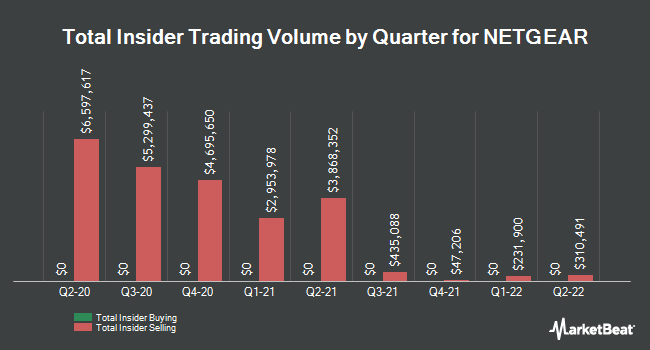 Insider Trades by Quarter for Netgear (NASDAQ:NTGR)