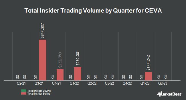Insider Trades by Quarter for CEVA (NASDAQ:CEVA)