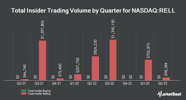 Insider Trades by Quarter for Richardson Electronics (NASDAQ:RELL)
