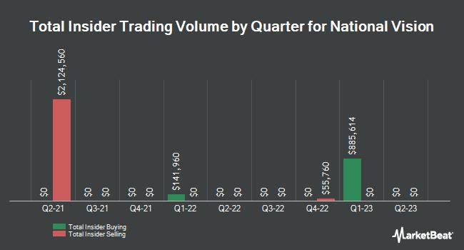 Insider Trades by Quarter for National Vision (NASDAQ:EYE)