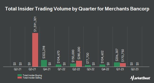 Insider Trading History for Merchants Bancorp (NASDAQ:MBIN)