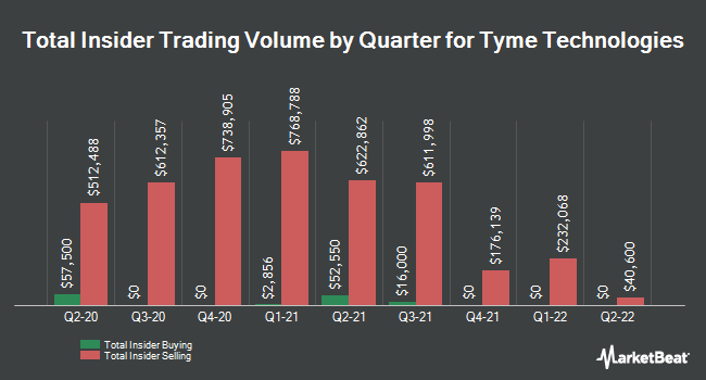 Insider Trades by Quarter for Tyme Technologies (NASDAQ:TYME)
