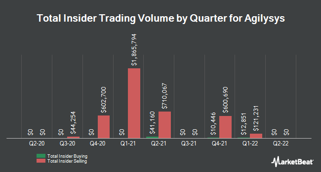 Insider Trades by Quarter for Agilysys (NASDAQ:AGYS)