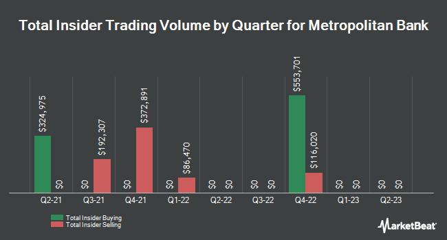 Insider Trades by Quarter for Metropolitan Bank (NYSE:MCB)