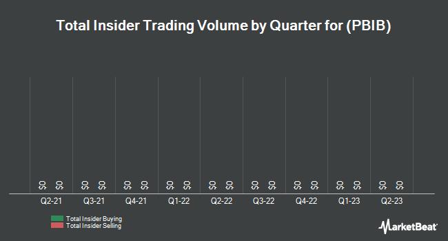 Insider Trading History for Porter Bancorp (NASDAQ:PBIB)