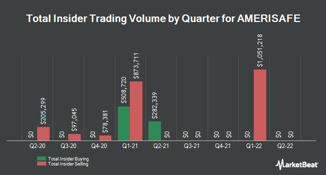 Insider Trades by Quarter for AMERISAFE (NASDAQ:AMSF)
