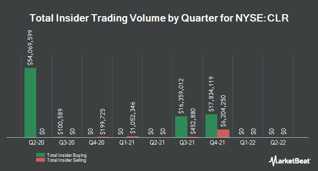 Insider Trades by Quarter for Continental Resources (NYSE:CLR)