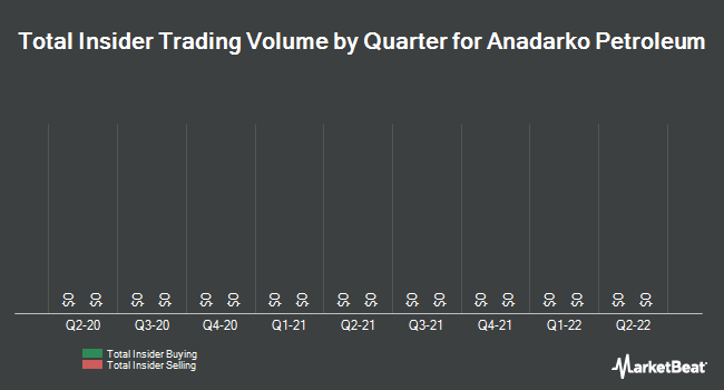 Insider Trades by Quarter for Anadarko Petroleum (NYSE:APC)