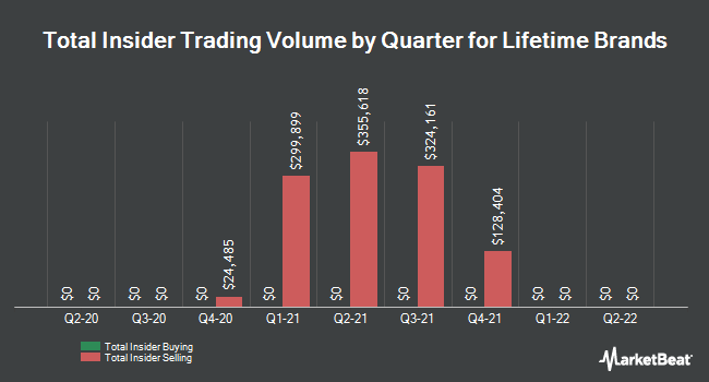Insider Trades by Quarter for Lifetime Brands (NASDAQ:LCUT)