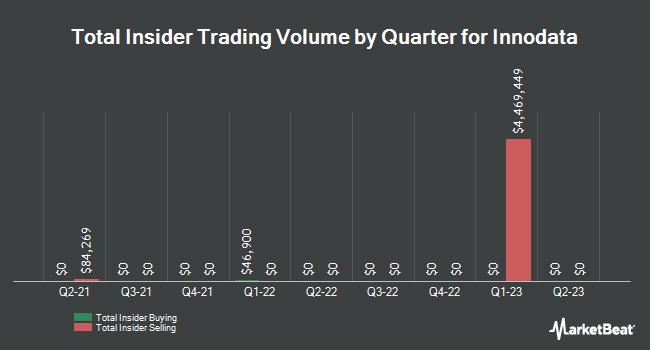 Insider Trades by Quarter for Innodata (NASDAQ:INOD)