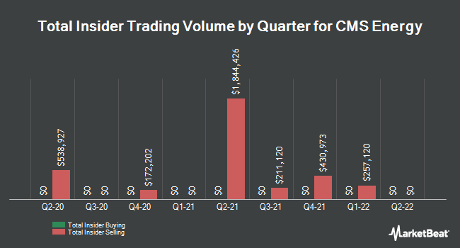Insider Trades by Quarter for CMS Energy (NYSE:CMS)