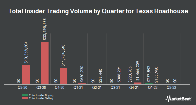 Insider Trading History for Texas Roadhouse (NASDAQ:TXRH)