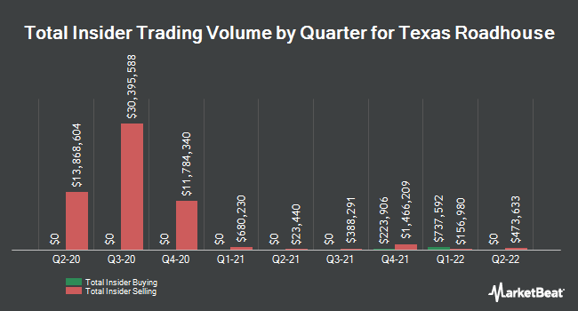 Insider Trades by Quarter for Texas Roadhouse (NASDAQ:TXRH)