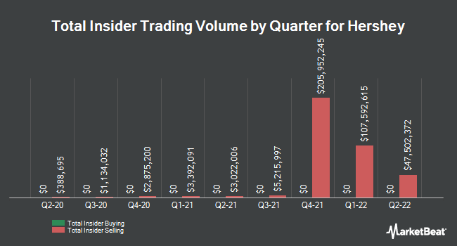 Insider Trades by Quarter for Hershey (NYSE:HSY)