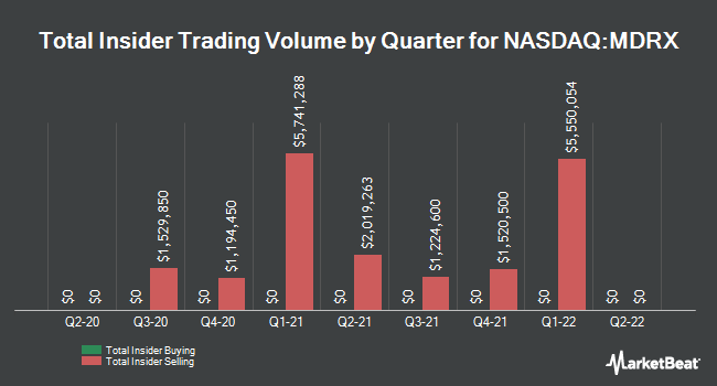 Insider Trades by Quarter for Allscripts Healthcare Solutions (NASDAQ:MDRX)