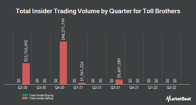 Insider Trades by Quarter for Toll Brothers (NYSE:TOL)