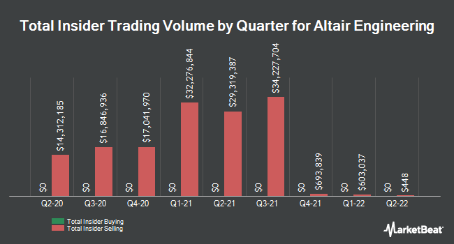 Insider Trades by Quarter for Altair Engineering (NASDAQ:ALTR)