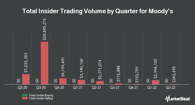 Insider Trades by Quarter for Moody's (NYSE:MCO)