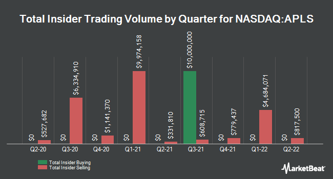 Insider Trading History for Apellis Pharmaceuticals (NASDAQ:APLS)