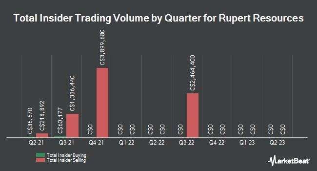 Insider Trades by Quarter for Rupert Resources (CVE:RUP)