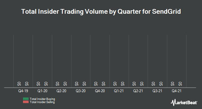 Insider Trading History for SendGrid (NYSE:SEND)