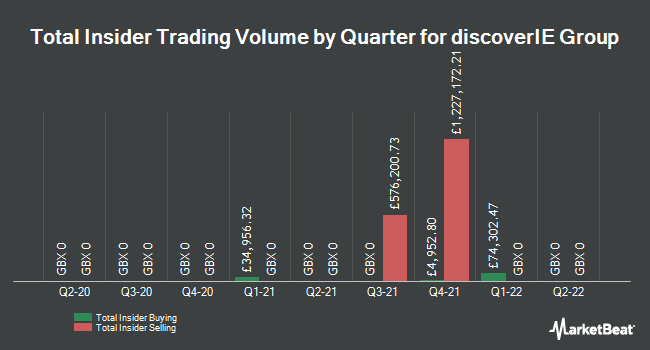 Insider Trading History for Discoverie Group (LON:DSCV)