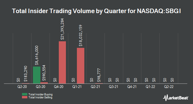 Insider Trades by Quarter for Sinclair Broadcast Group (NASDAQ:SBGI)