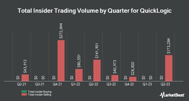Insider Trades by Quarter for QuickLogic (NASDAQ:QUIK)