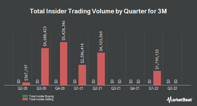 Insider Trades by Quarter for 3M (NYSE:MMM)