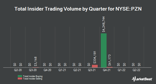 Insider Trades by Quarter for Pzena Investment Management (NYSE:PZN)