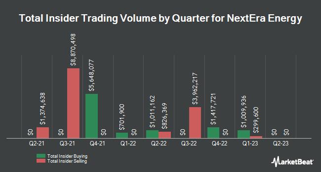 Insider Trading History for NextEra Energy (NYSE:NEE)