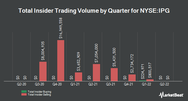 Insider Trades by Quarter for Interpublic Group of Companies (NYSE:IPG)